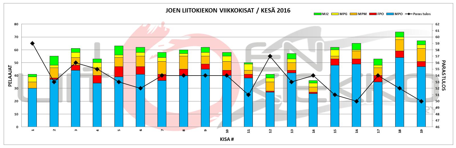 JLK-viikkokisat-kesa-2016-graafi-31082016